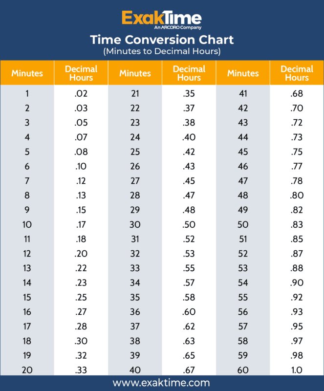Payroll Minutes to Decimals Time Clock Conversion Chart